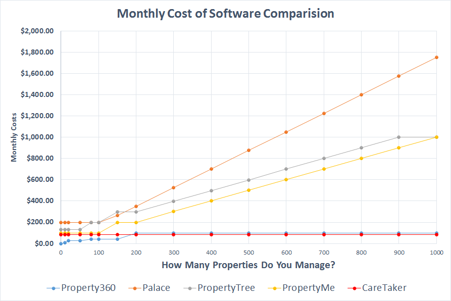 Graph showing costs comparision